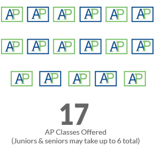 AP-classes-17