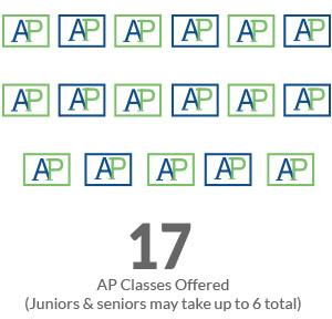AP-classes-17