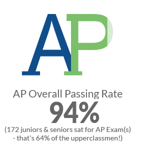 Advanced Placement Passing Rate 94%