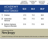 AHA-Compared to-NJ Public-High-Schools