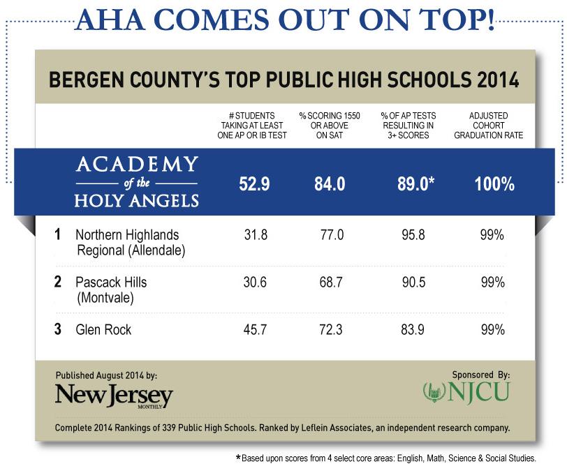 AHA-Compared-to-Bergen-County-Top-Public Schools