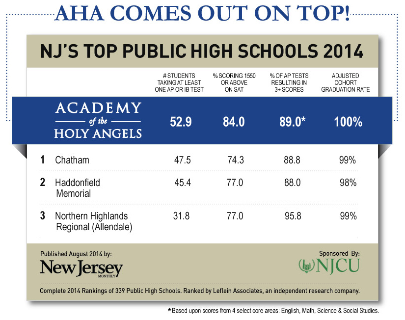 AHA-Compared-to-NJ-Top-Public Schools
