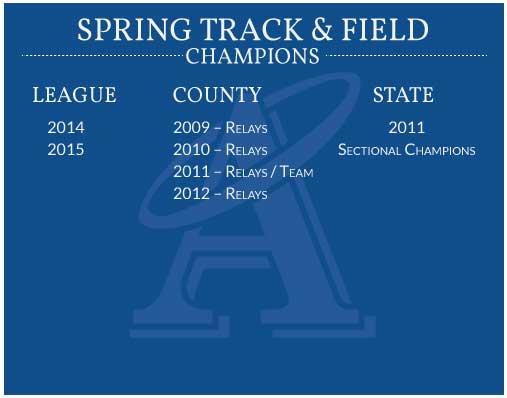 Spring-Track-Field-Champion-Banner-2015